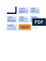 Funciones Ejecutivas FE en Un Paciente Con TDAH