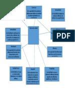 Mapa Conceptual de Factores de Calidad