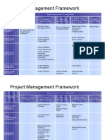 Project Mgmnt Frm.work
