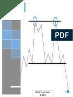 Study of Chart Patterns