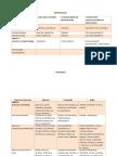 Artrologia e Miologia Anatomia