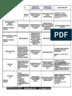 Tabela de Remédios Constitucionais