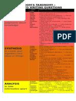 Bloom's Taxonomy Visual Aid