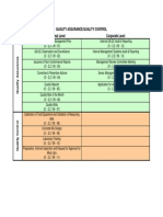 QA & QC Processes at Project & Corporate Level