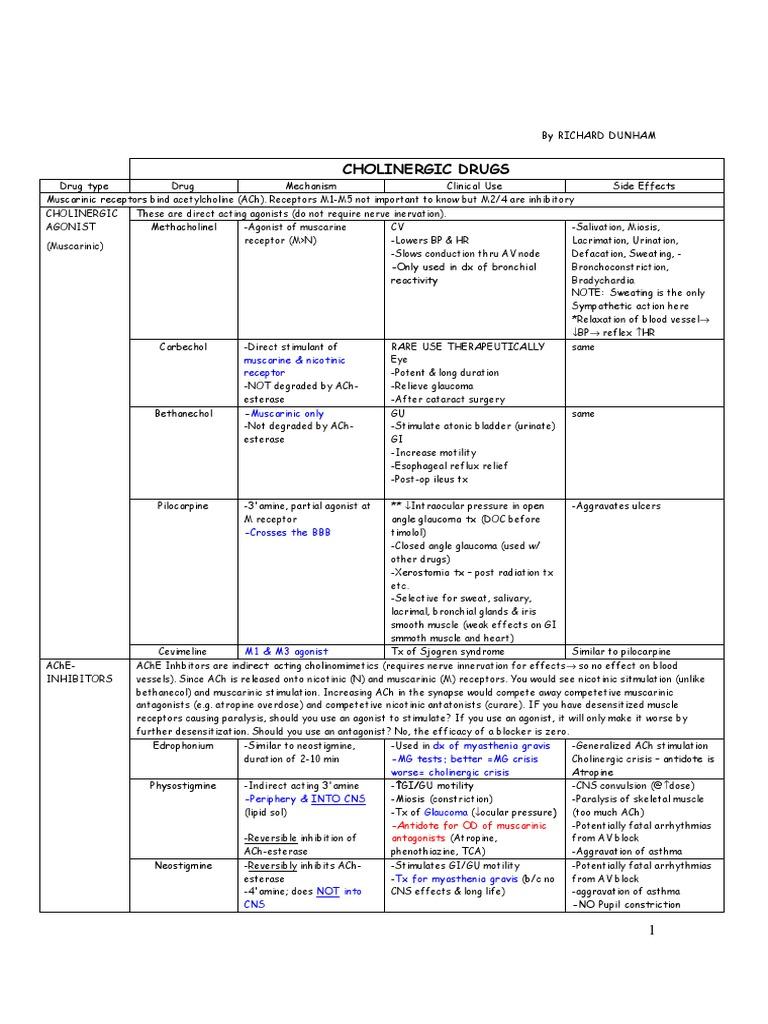 Pharmacology chartspdf acetylcholine norepinephrine nvjuhfo Images