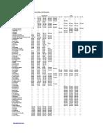 Rental Prices in Dubai 2010