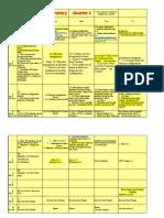 Chemistry Quarter 4 Schedule Post 2010