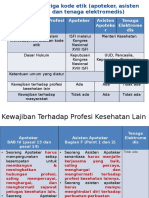 Perbedaan Kode Etik (Apoteker, Asisten