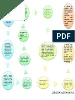 mapa John Dewey.pdf