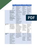 Rúbrica de Metodología, Resultados y Conclusiones