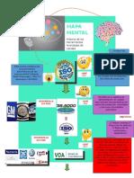 Mapa Mental ISO