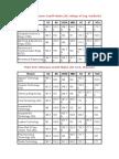TNEA 2011 Minimum Cutoff Marks