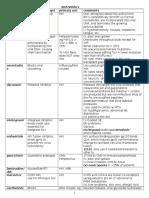 Antivirals chart