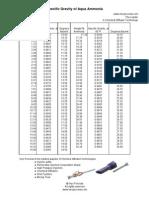Aqua Ammonia Specific Gravity Chart