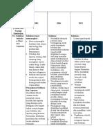 Aspek 9 CPOB (2001, 2006 dan 2012)