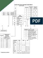 Designation Normalisee Des Electrodes Enrobees