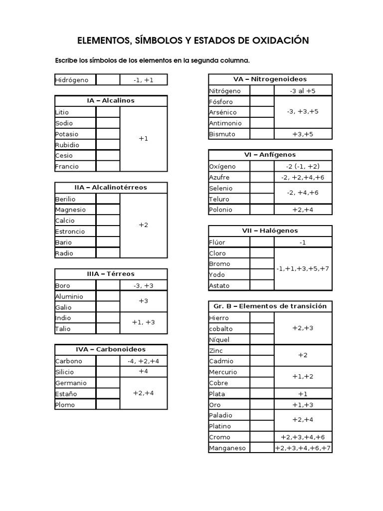 estados de oxidacin de los elementos - Tabla Periodica De Los Elementos Quimicos Estado De Oxidacion