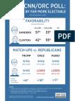 New CNN Poll Sanders Clinton 3.1.16