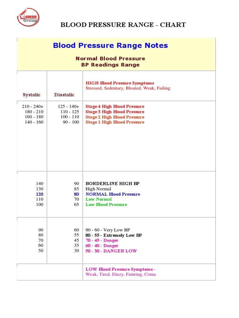 Blood Pressure Range Chart   Blood Pressure   Magnesium