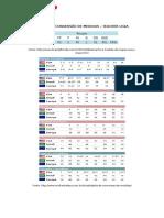 Tabela de Conversão de Medidas