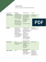 Cuadro de Enfermedades y Medicina Molecular
