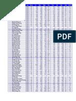 Điểm thi học kì 2 (2009 - 2010) - THPT An Minh, Kiên Giang