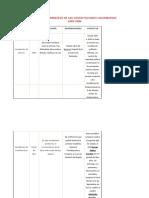 Cuadro Comparativo de Las Constituciones Colombianas