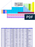 Periodic Table V1.0