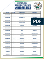 Candidate List of WB Polls