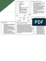 convergence chart template- social studies