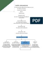 Carta Organisasi Pbs 2015