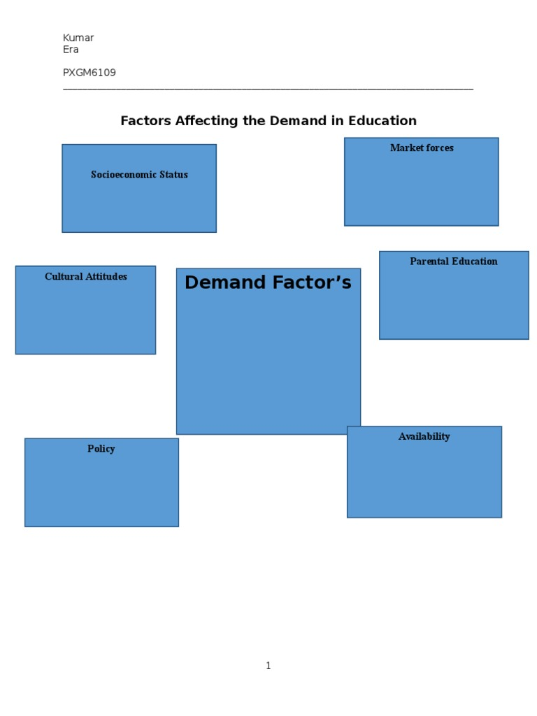 factors affecting demand and supply 2 essay Supply and demand is one of the most basic and fundamental concepts of  economics and of a market economy the relationship between supply and  demand.