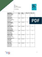 TTT Results Bermuda March 6 2016