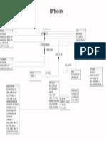 Ldapsync Schema Diagram