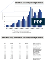 NYC Security Avg Bns