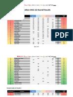 BF 2015_16 Season Overall Results V2
