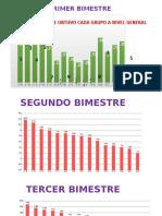 Gráficas 3 Bimestres 2015-2016