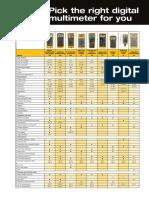 Compare Diff Digital Multimeter-fluke