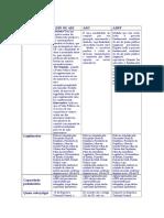 ADIN, ADPF E ADC (Quadro Sinoptico )