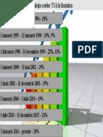Evoluția Cotelor TVA În România