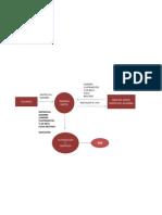 Diagrama Flujo de Datos