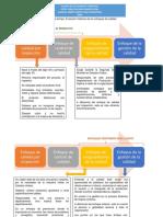 Línea de tiempo de la evolución de enfoques de la calidad.pdf