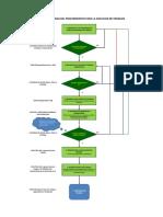 Flujograma Para Ejecucion de Trabajos en Proyectos