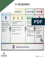 Modelo canvas de la gestión de proyectos