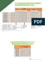 Evaluación de Los Grupos Estética 2015