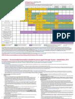 0 18yrs Schedule Immunizations