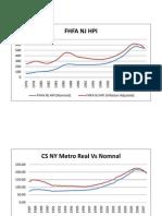 CS NY Metro Real v Nominal