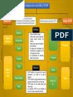 Mapa Conceptual TCP/IP - OSI