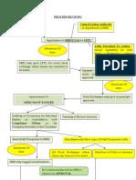 IPO Procedure