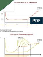 1.- Evolucion del Mantenimiento Preventivo.ppt